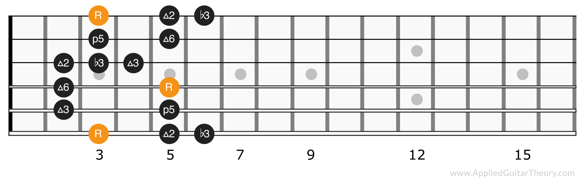 Major blues scale position 1