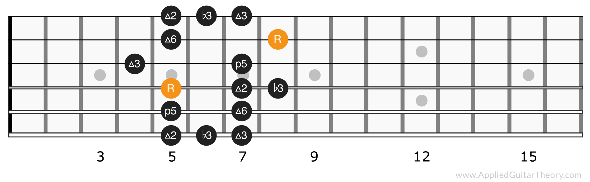 Major blues scale position 2