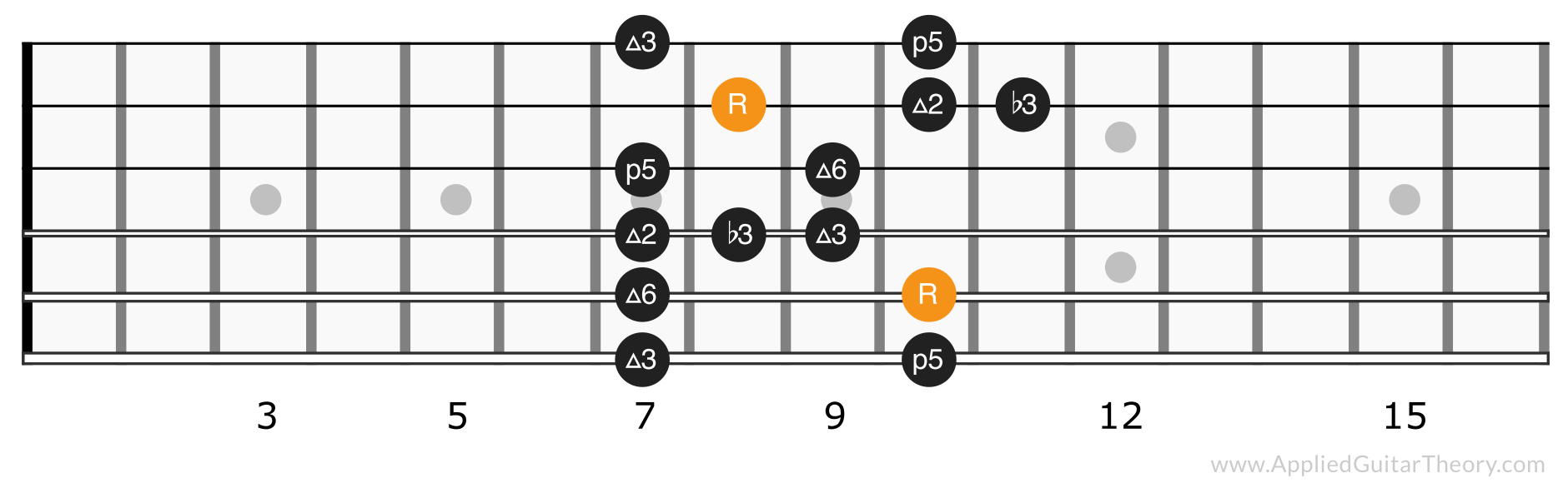 Major blues scale position 3