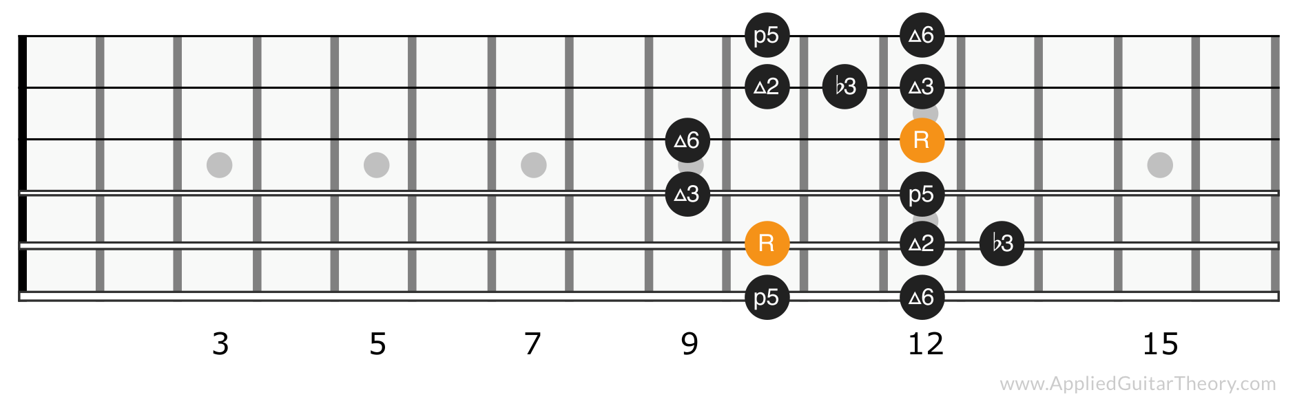 Major blues scale position 4