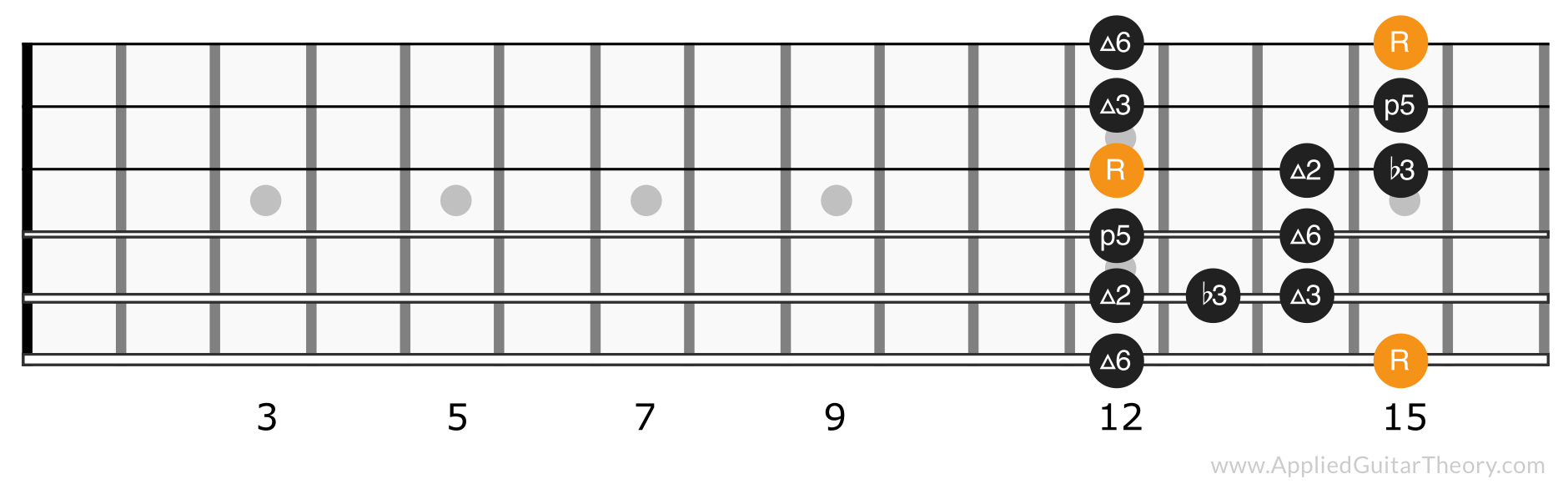 Major blues scale position 5