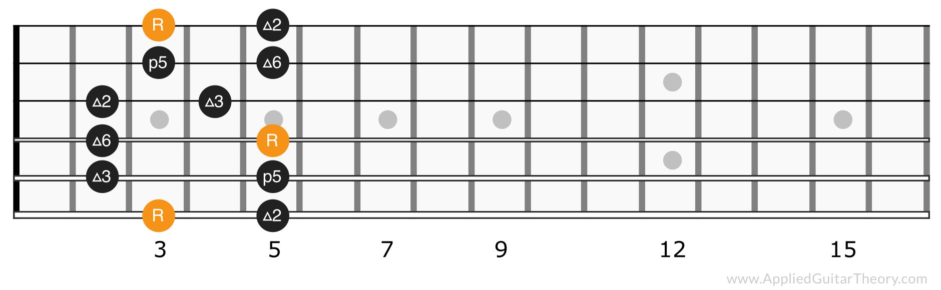 Major pentatonic scale position 1