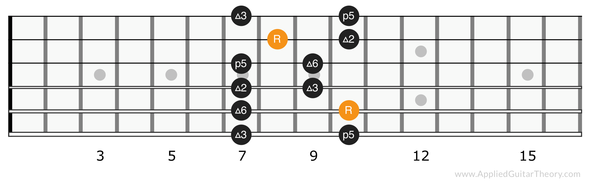Major pentatonic scale position 3