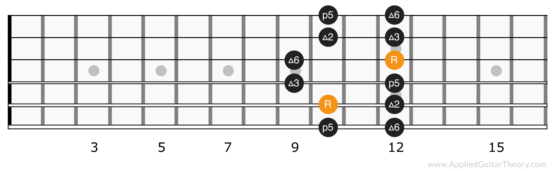 Major pentatonic scale position 4