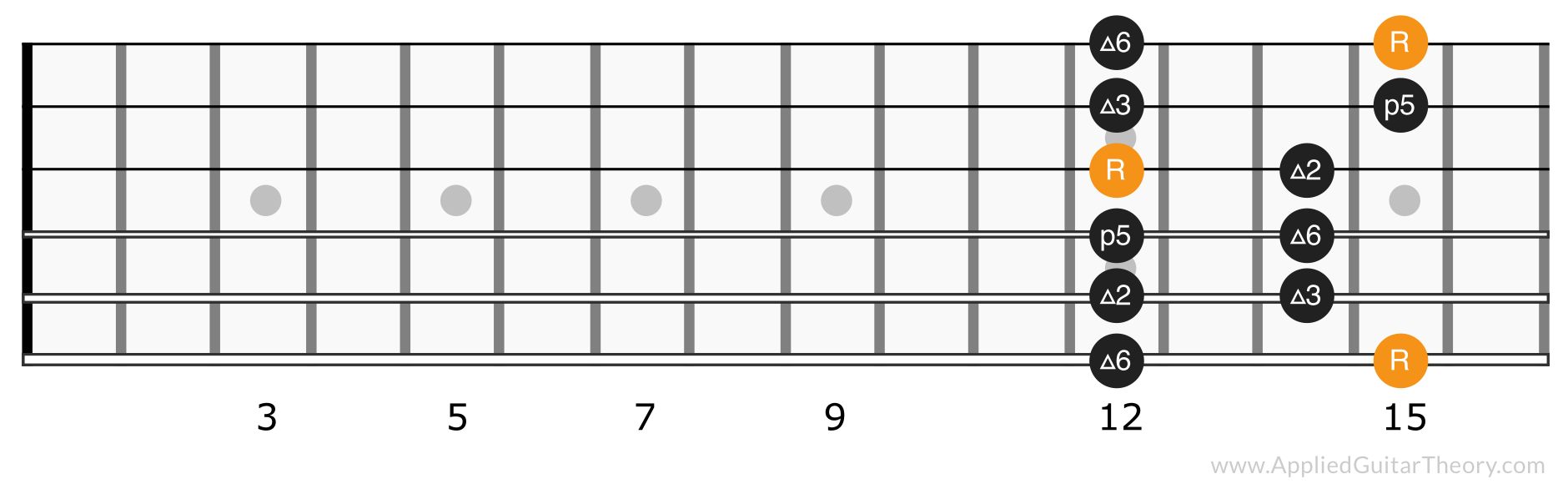 Major pentatonic scale position 5