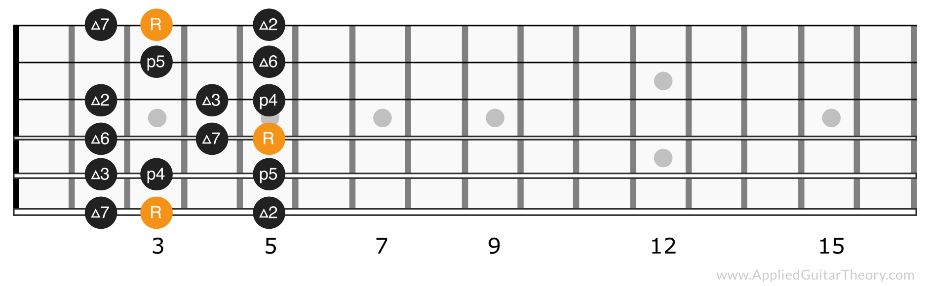 Major scale position 1