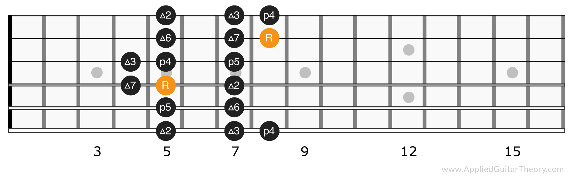 Major scale position 2