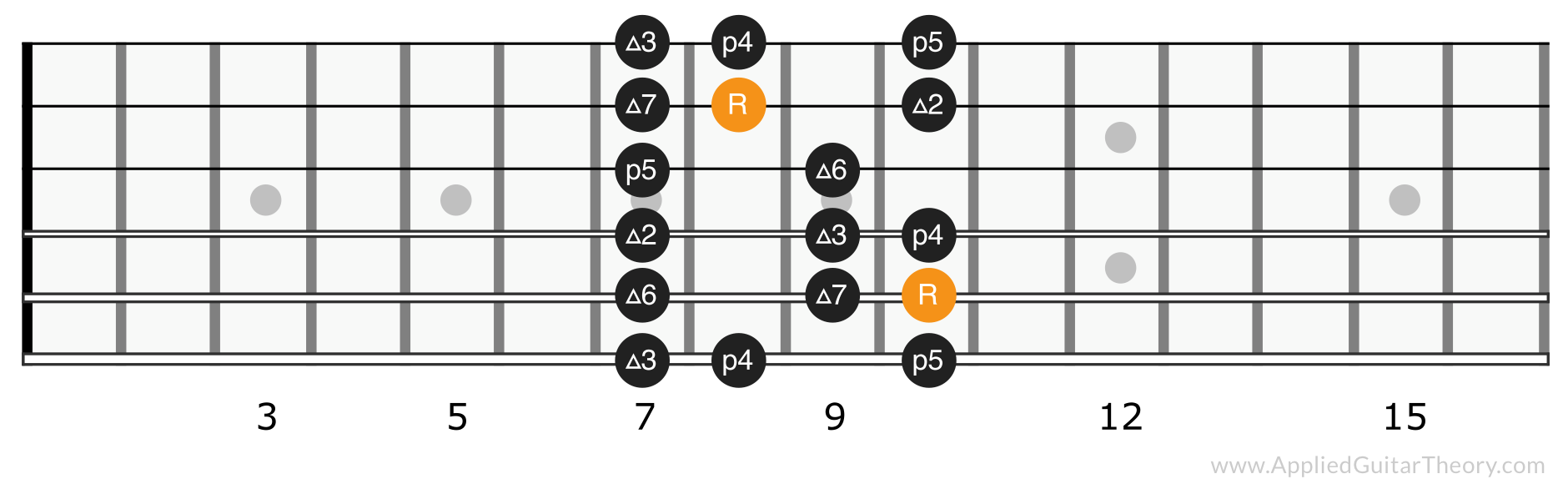 Major scale position 3
