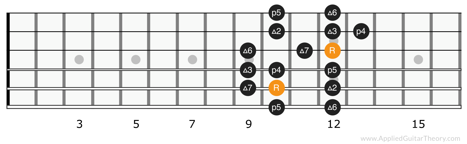 Major scale position 4