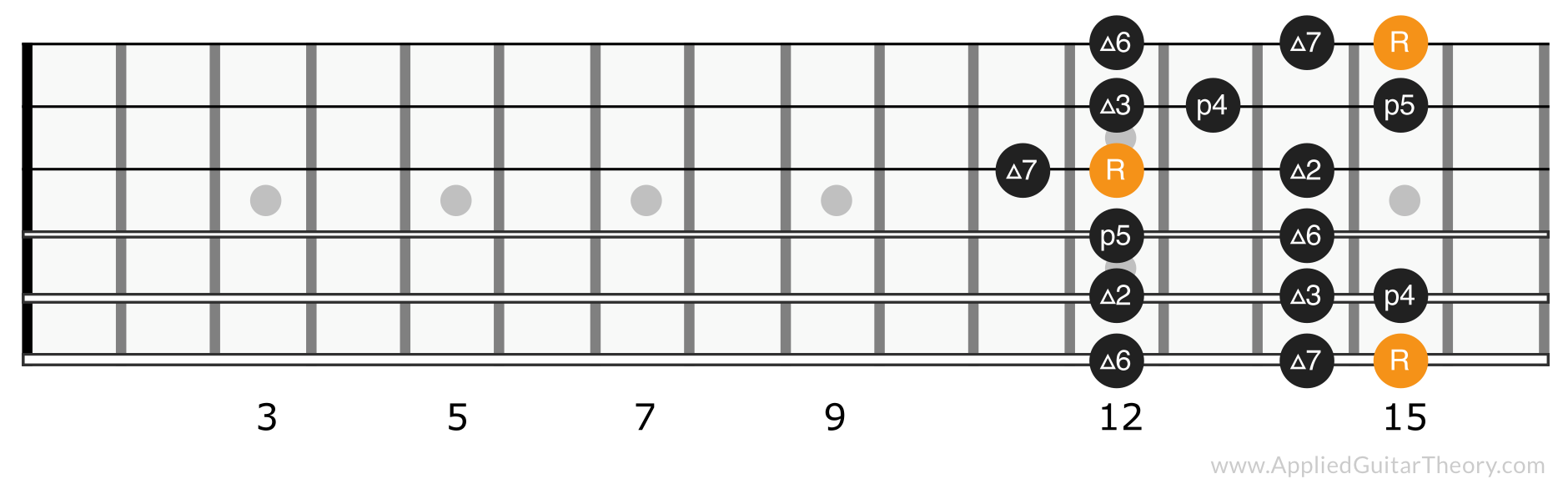 Major scale position 5