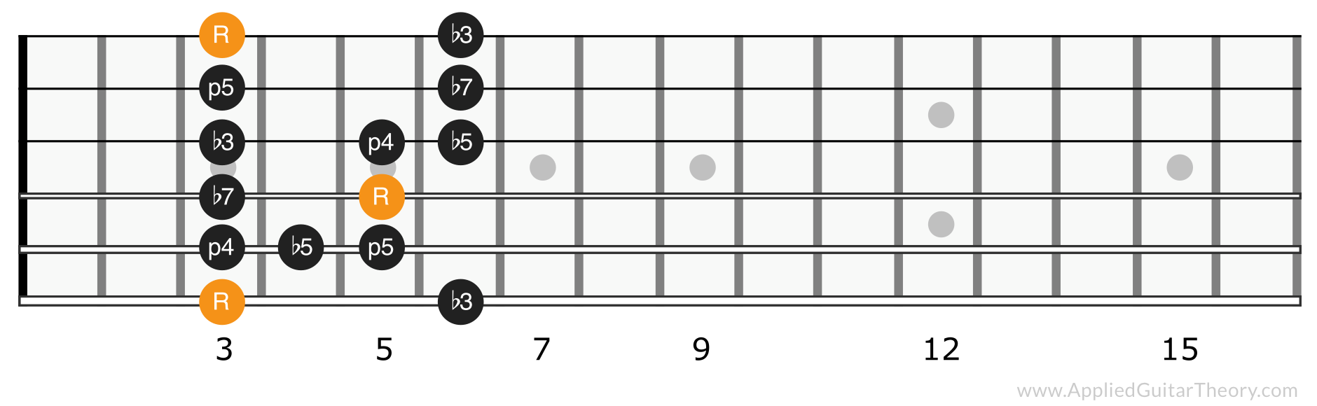 Minor blues scale position 1