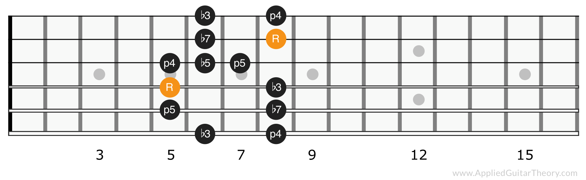 Minor blues scale position 2