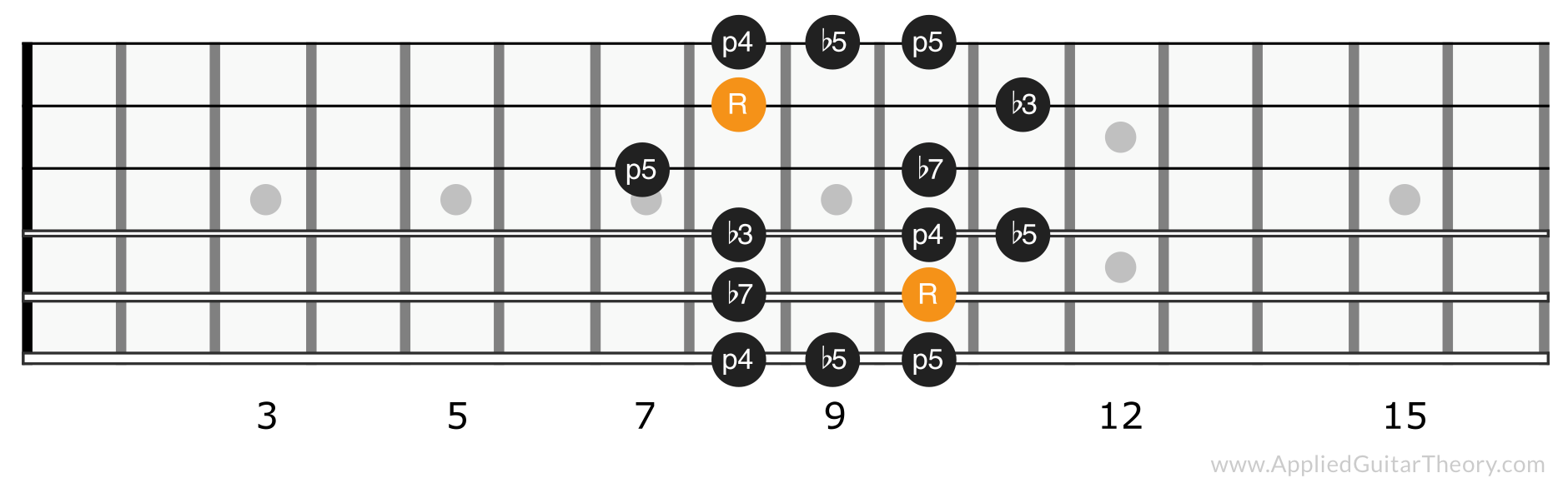 Minor blues scale position 3