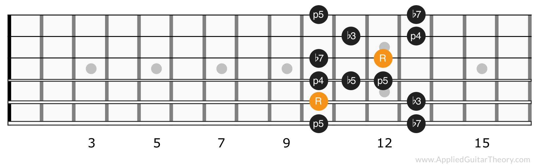 Minor blues scale position 4