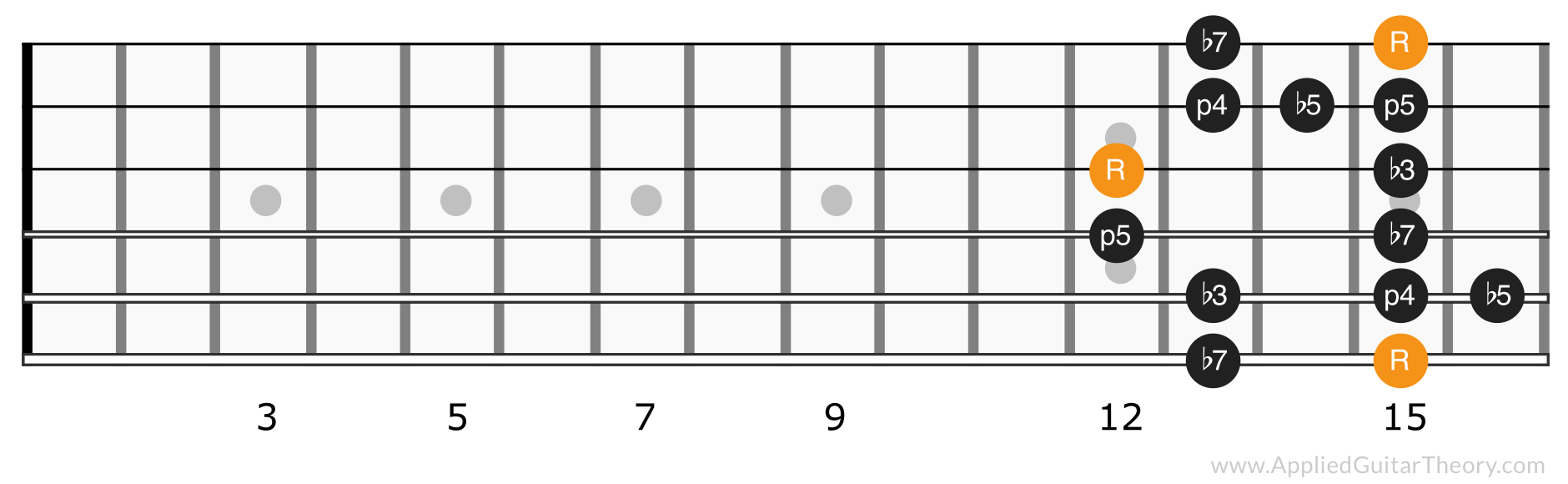 Minor blues scale position 5