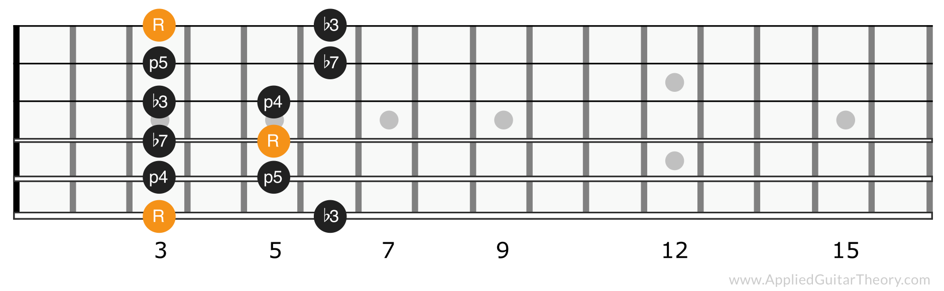 Minor pentatonic scale position 1
