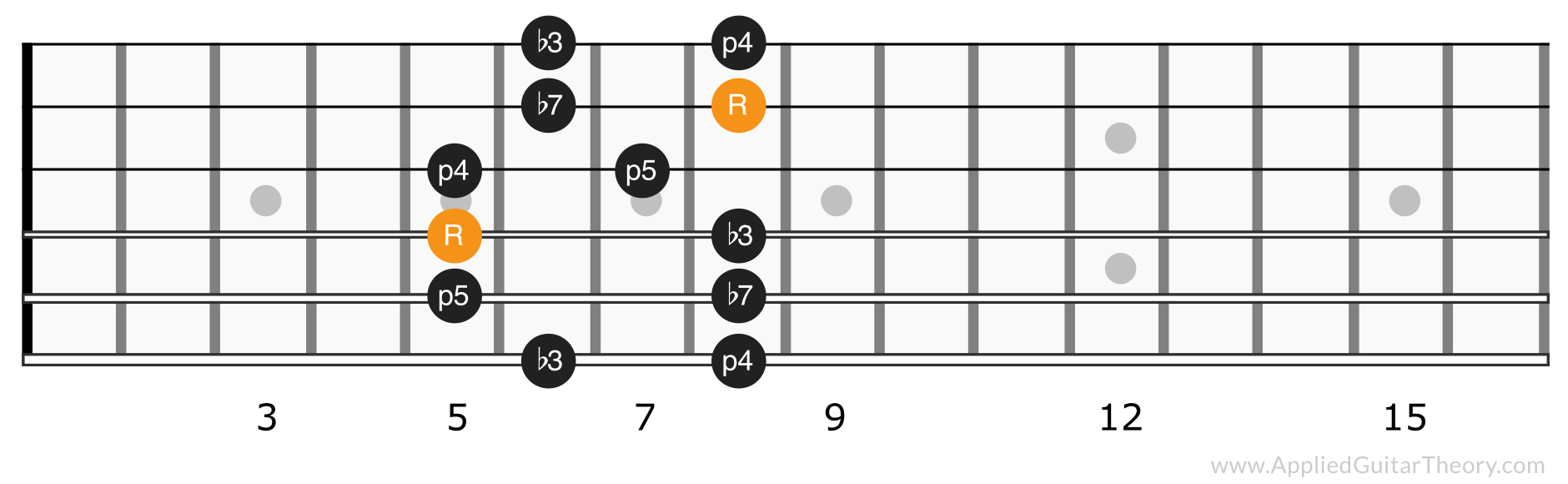 Minor pentatonic scale position 2