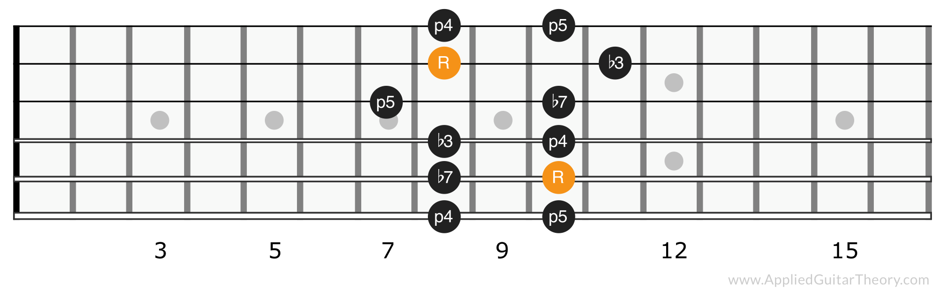 Minor pentatonic scale position 3