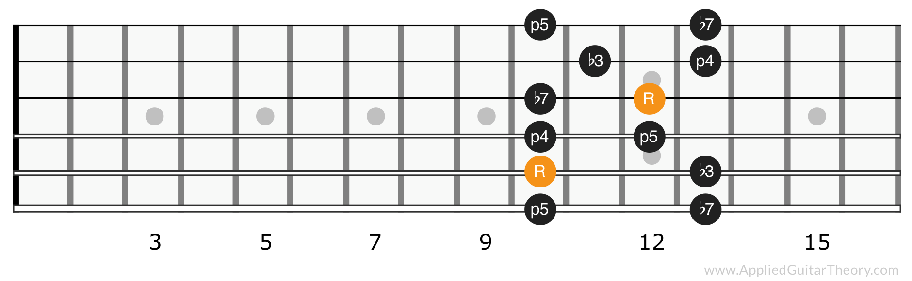 Minor pentatonic scale position 4