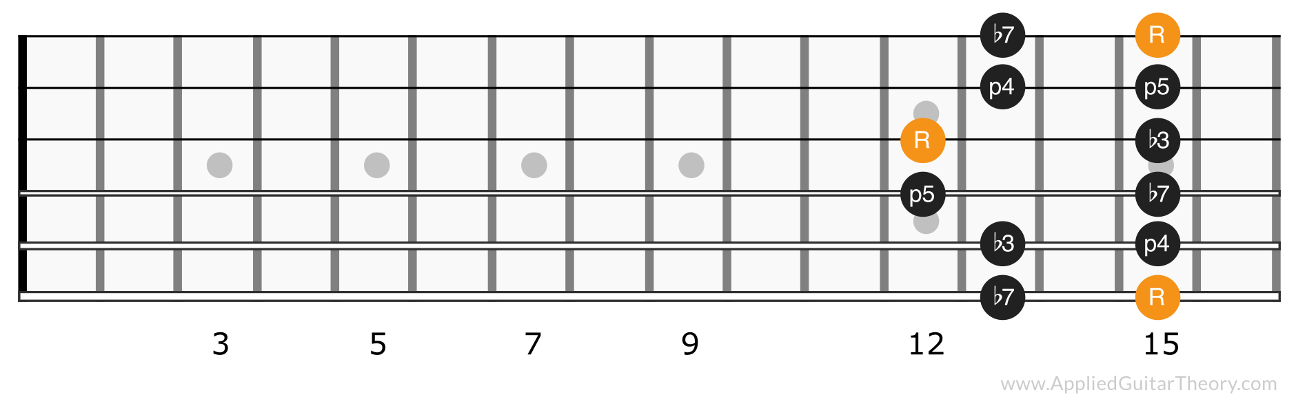 Minor pentatonic scale position 5