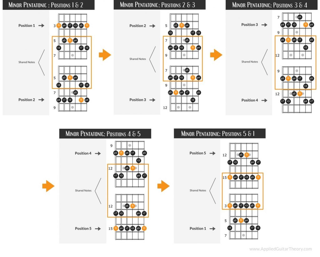 Connecting patterns of the minor pentatonic scale positions