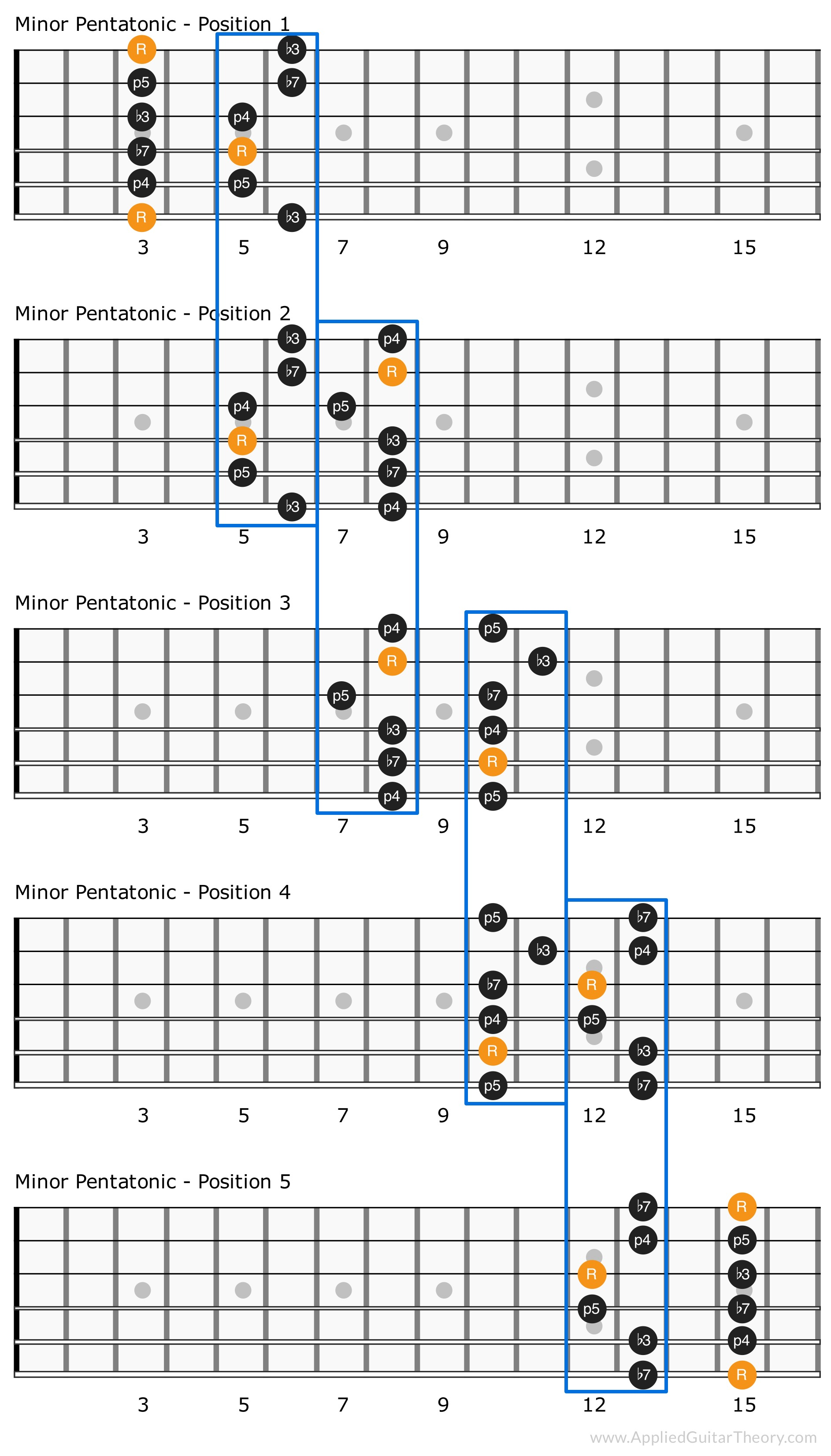 Minor pentatonic scale shaped connected