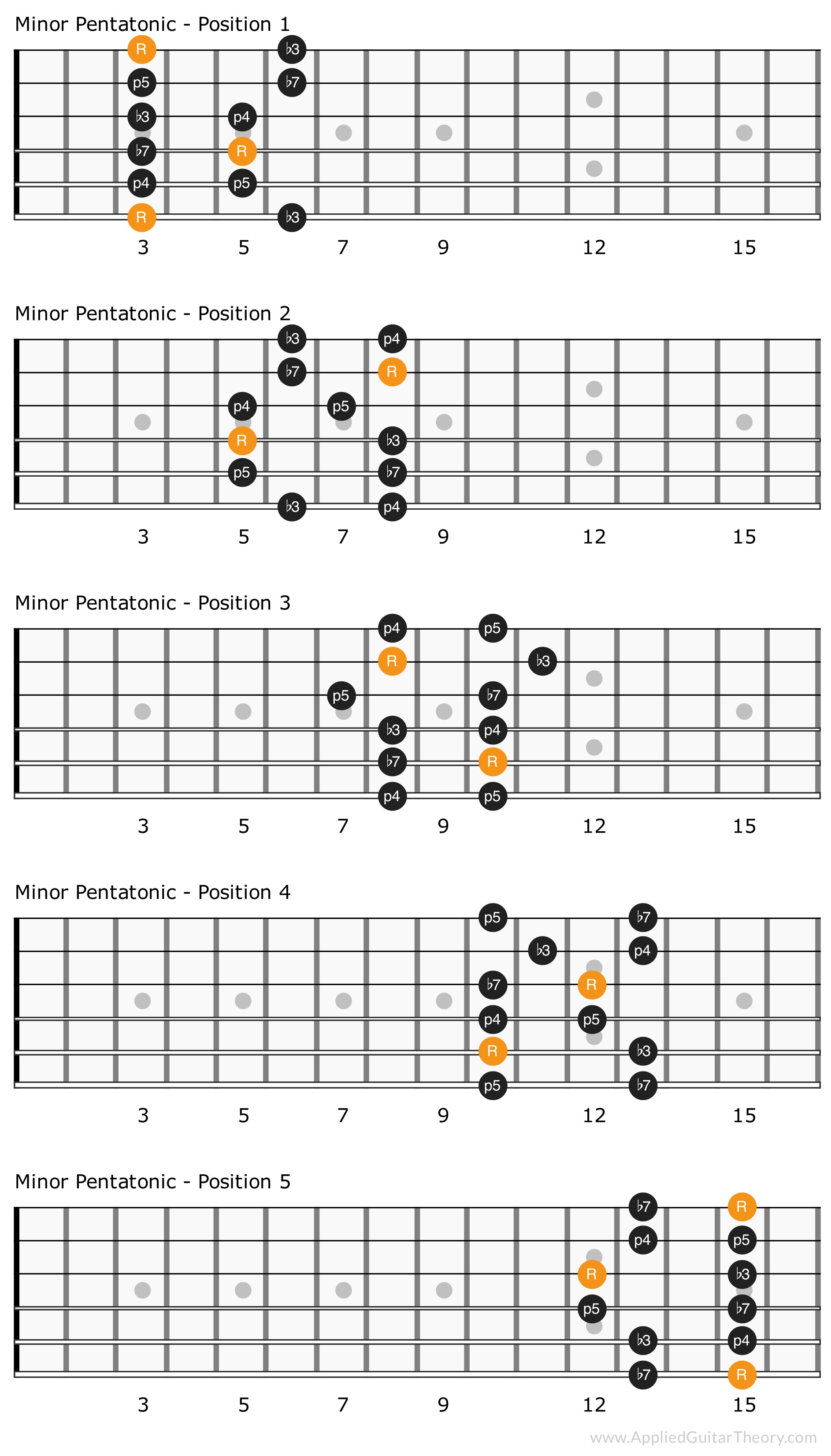 Five positions of the minor pentatonic scale