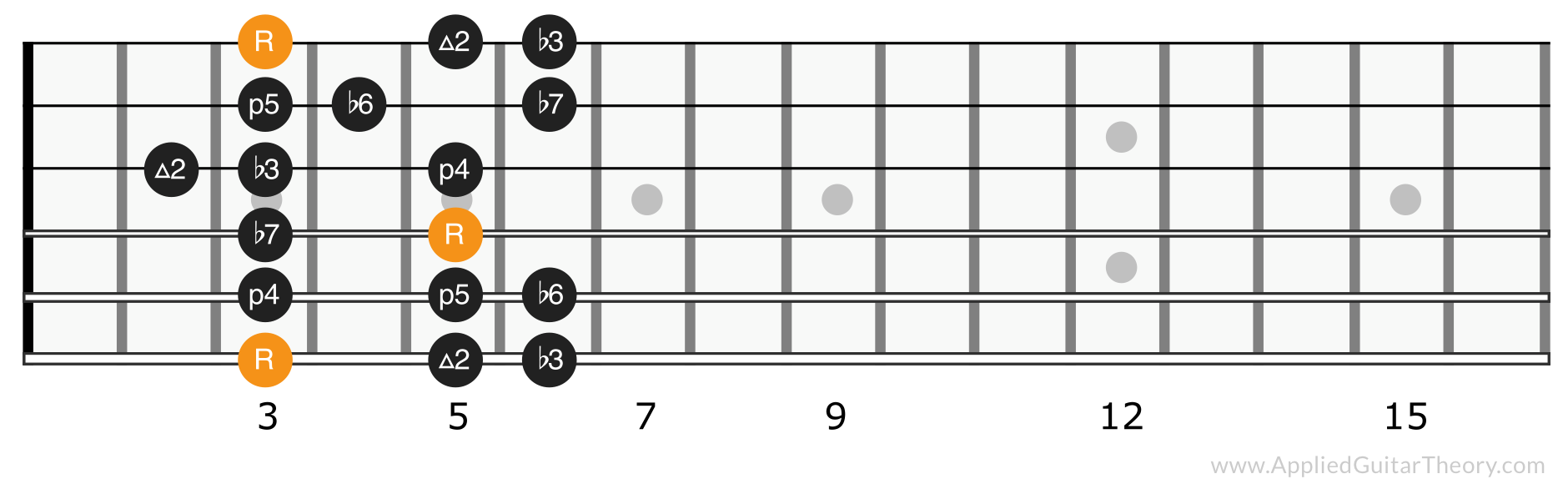 Minor scale position 1