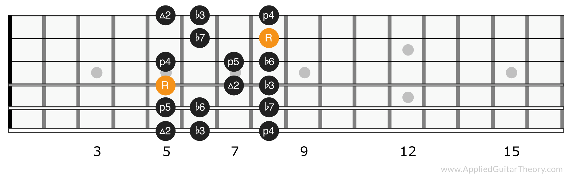 Minor scale position 2