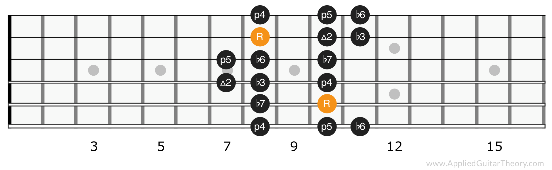 Minor scale position 3