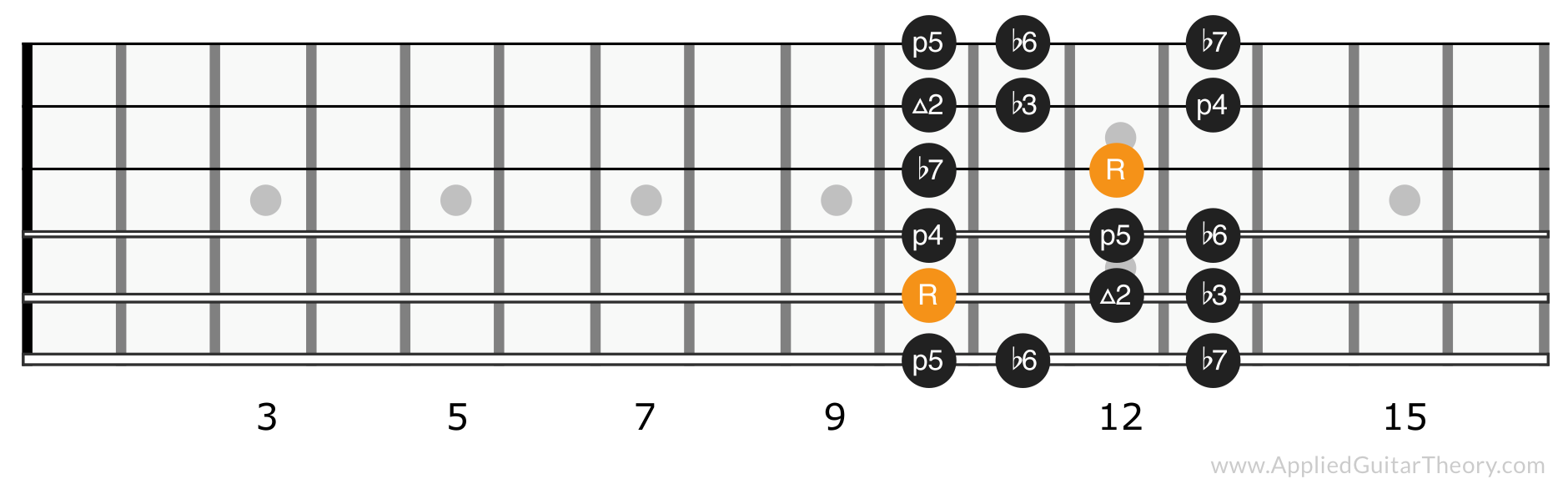 Minor scale position 4