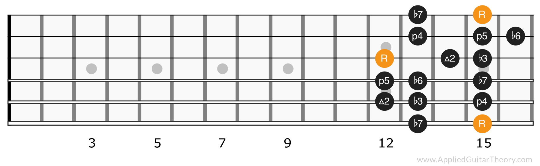 Minor scale position 5
