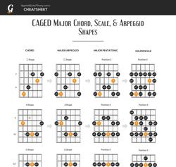 CAGED cheatsheet thumbnail image