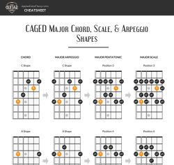 CAGED System - Major Chord, Scale and Arpeggio Shapes