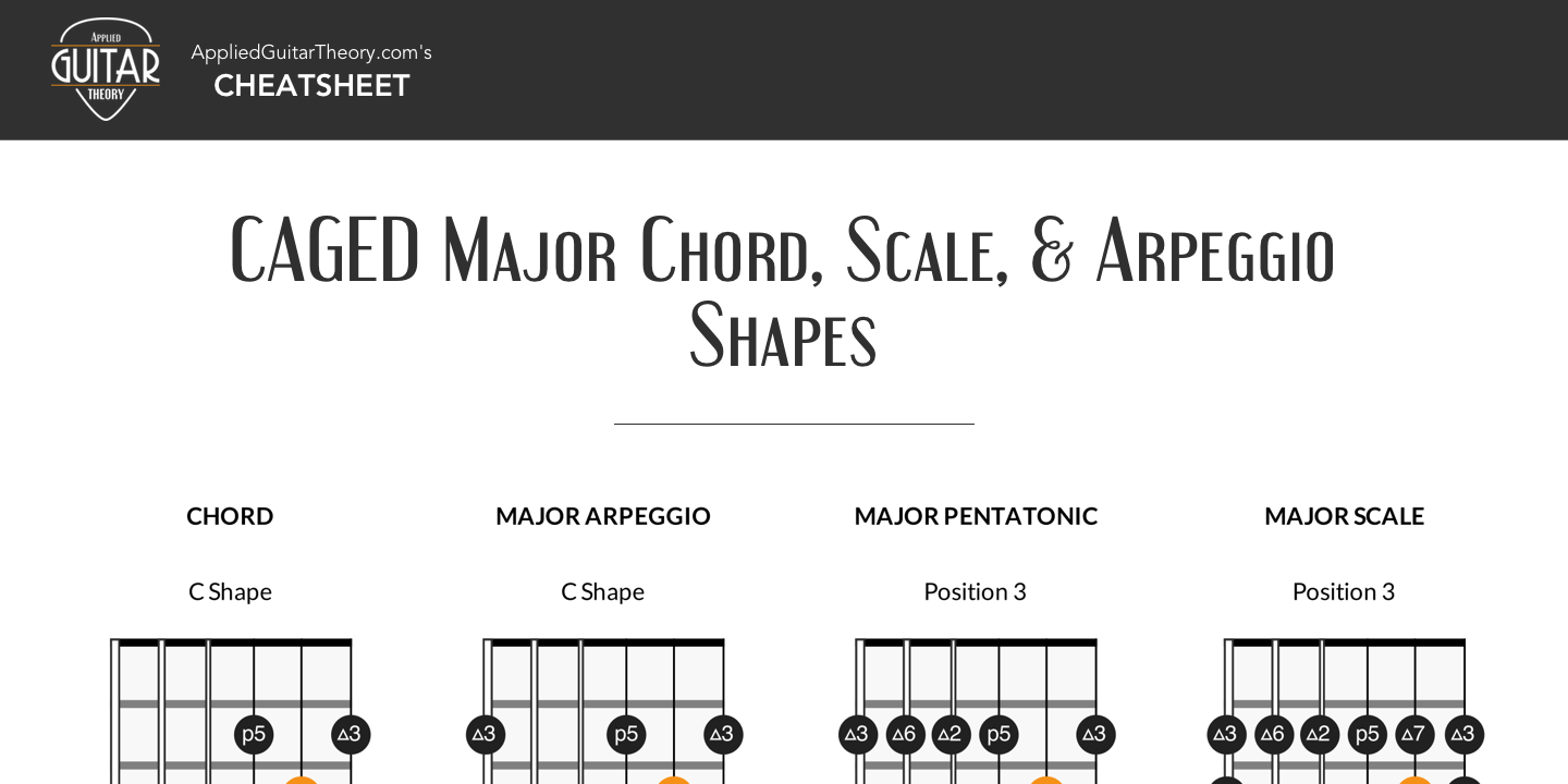 CAGED Major Chord, Scale and Arpeggio Shapes
