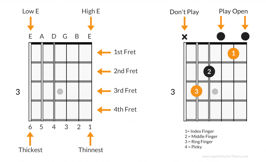 Essential Guitar Chords For Beginners Applied Guitar Theory