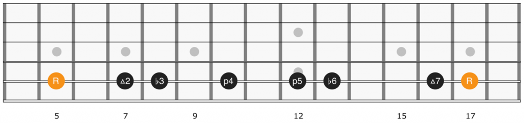 D harmonic minor scale fretboard diagram