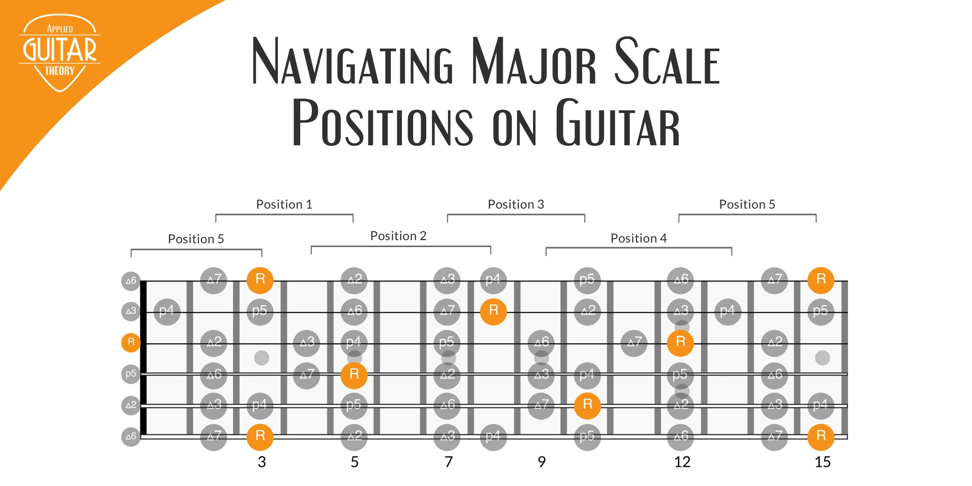 Navigating major scale positions on guitar by root notes