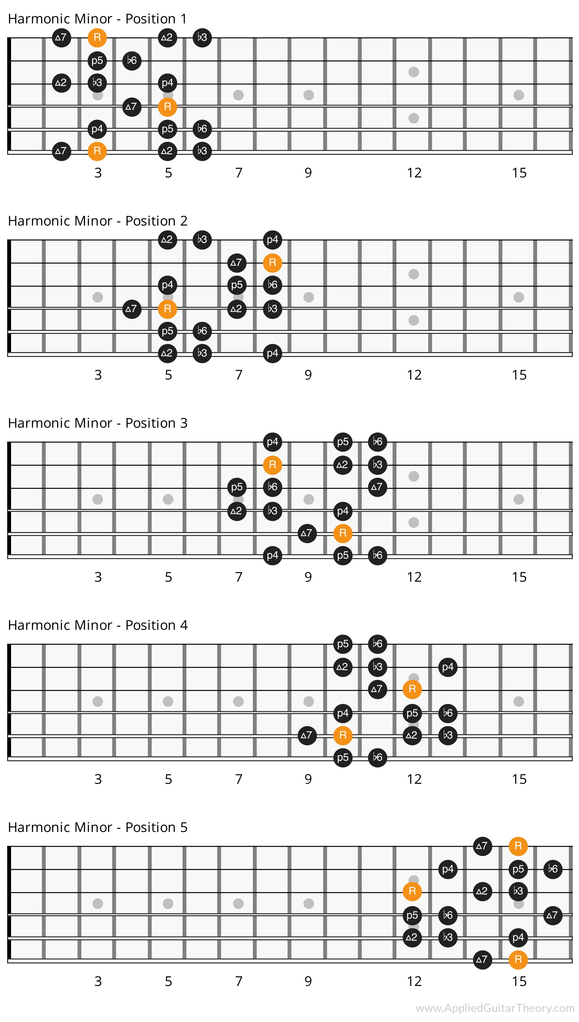 Harmonic minor scale - 5 positions