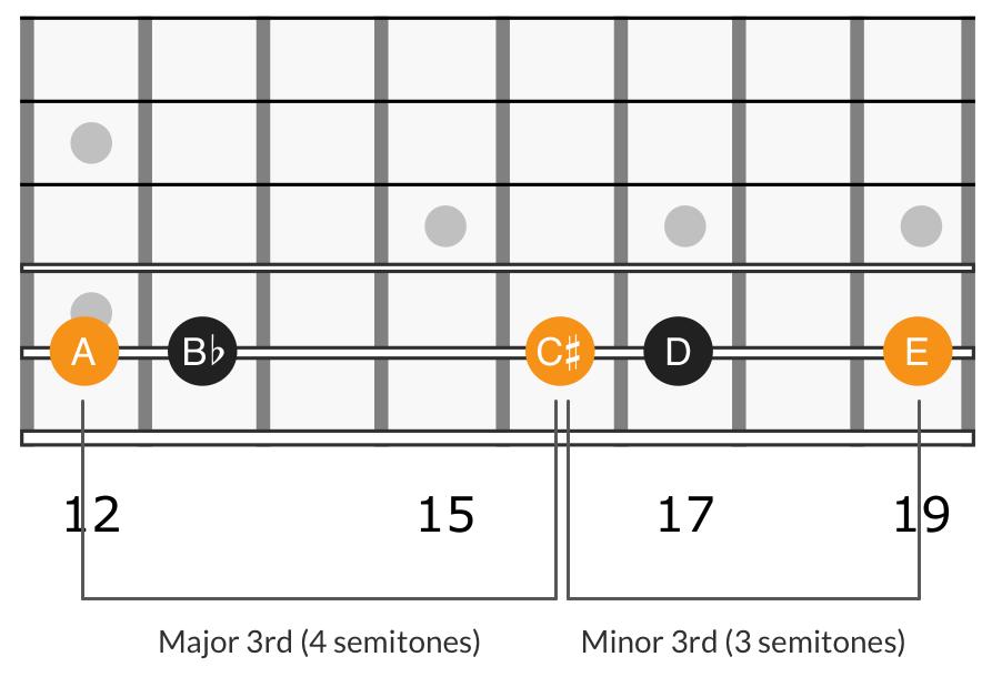 Harmonic minor triad 5th degree,