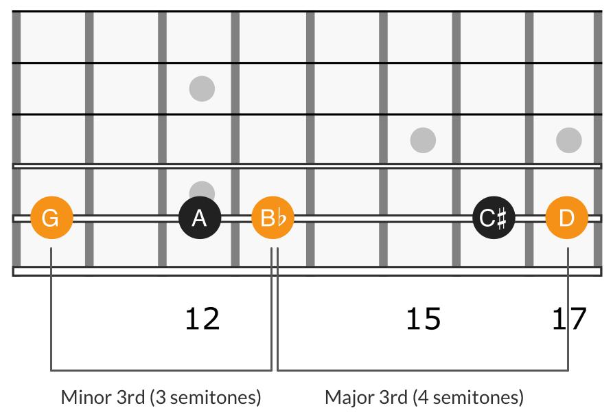 Harmonic minor triad 4th degree, G B♭ D