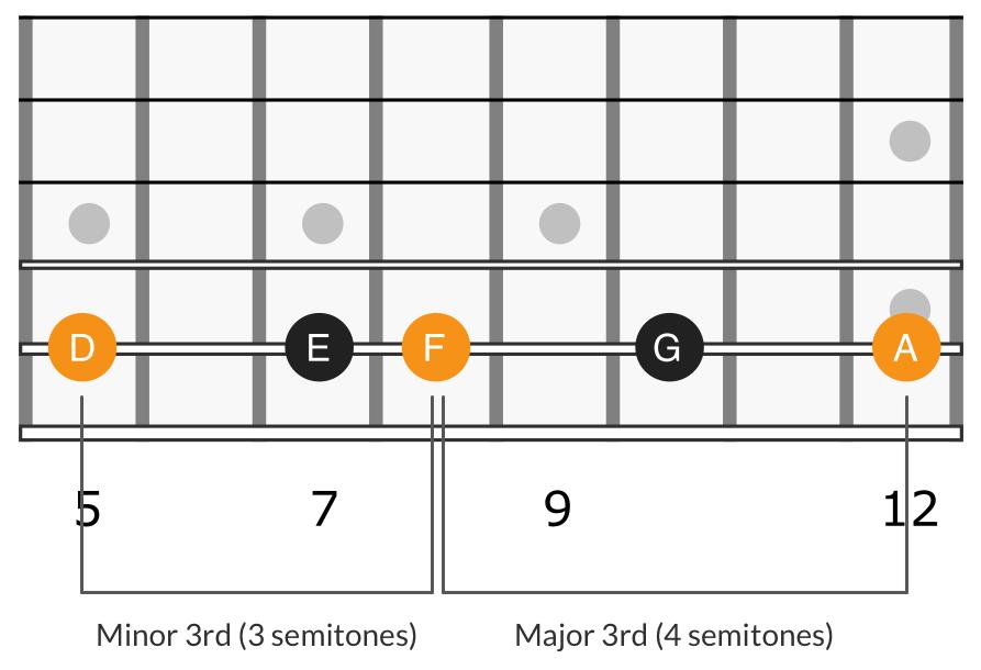 Harmonic minor triad 1st degree, D F A