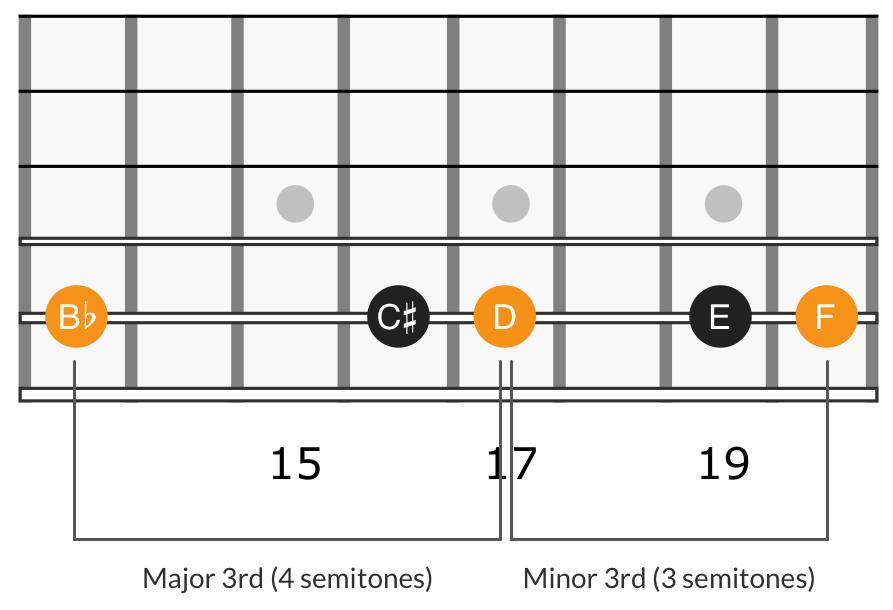 Harmonic minor triad 6th degree, B♭ D F
