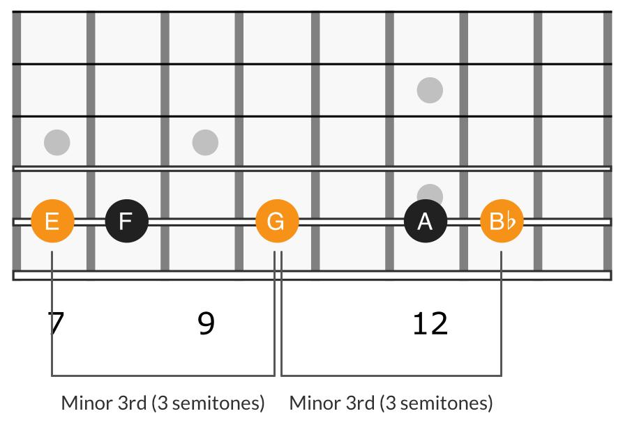 Harmonic minor triad 2nd degree, E G B♭