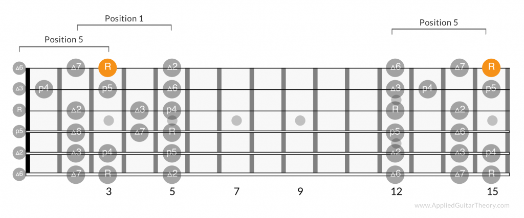 Major scale positions root on 1st string