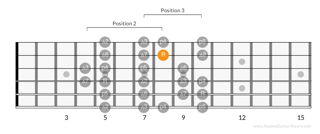 Major scale positions root on 2nd string