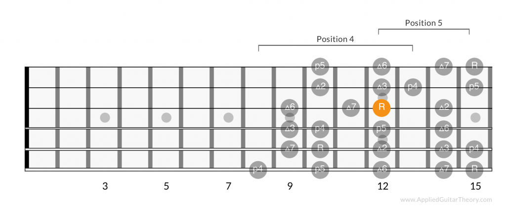 Major scale positions root on 3rd string