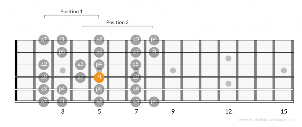 Major scale positions root on 4th string