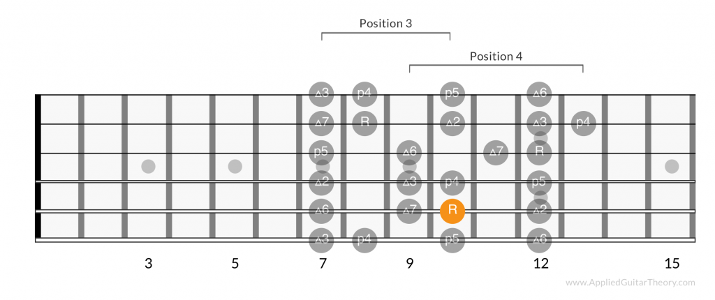 Major scale positions root on 5th string
