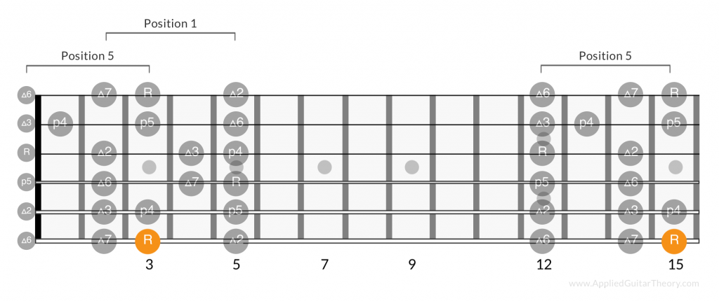 Major scale positions root on 6th string